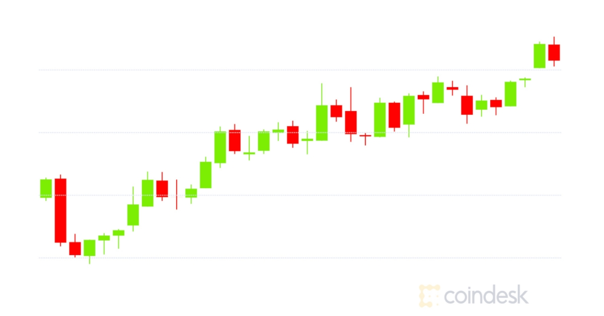 Market Wrap: Bitcoin Makes Headway to $10.3K; Ether Volatility Highest Since May